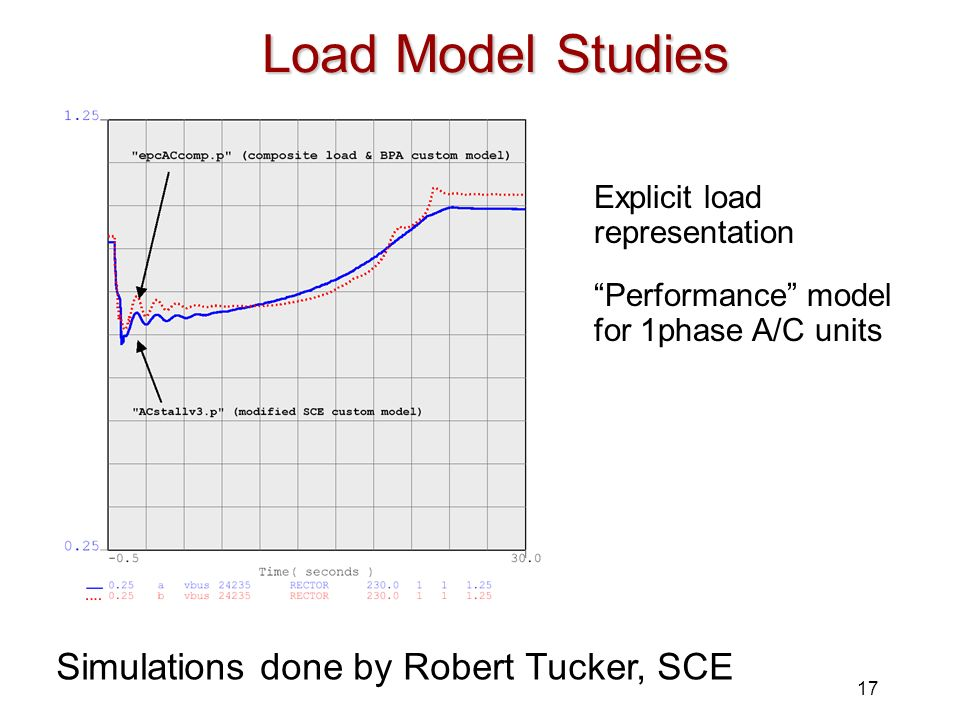 Load Model Studies Simulations done by Robert Tucker, SCE