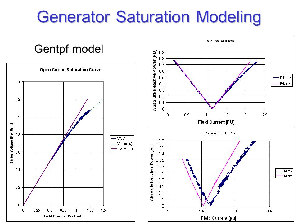 Generator Saturation Modeling