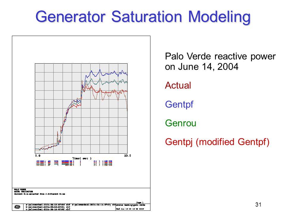 Generator Saturation Modeling