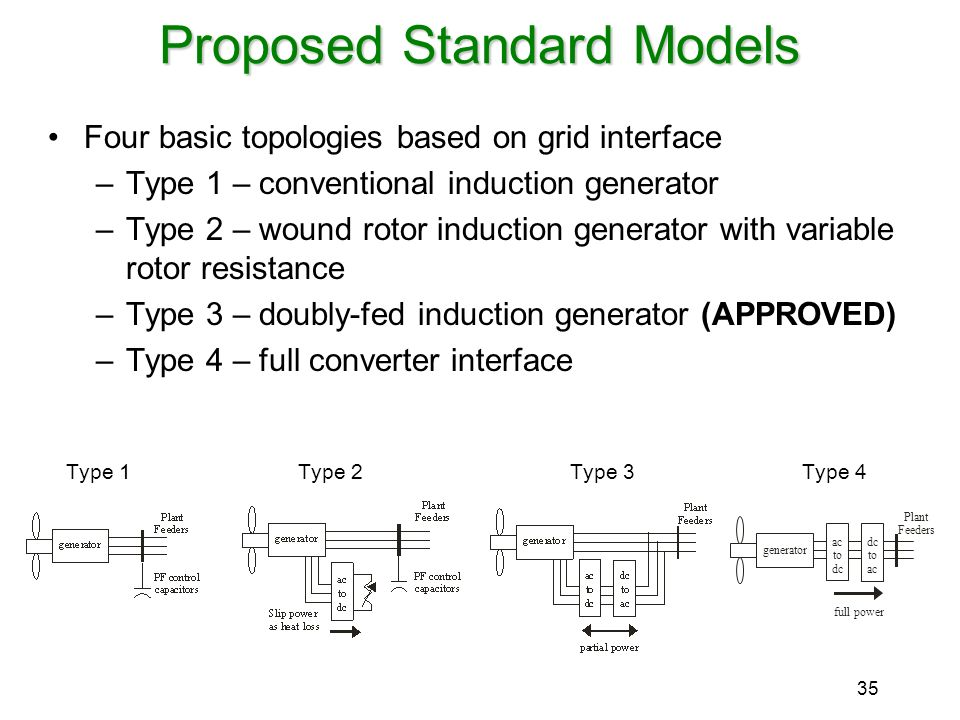Proposed Standard Models
