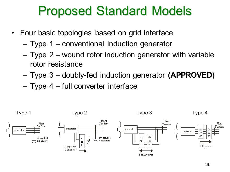 Proposed Standard Models