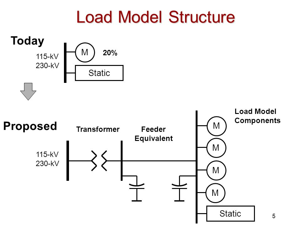 Load Model Structure Today Proposed M Static M M M M Static 20% 115-kV