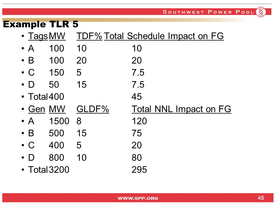 Example TLR 5 Tags MW TDF% Total Schedule Impact on FG. A B C