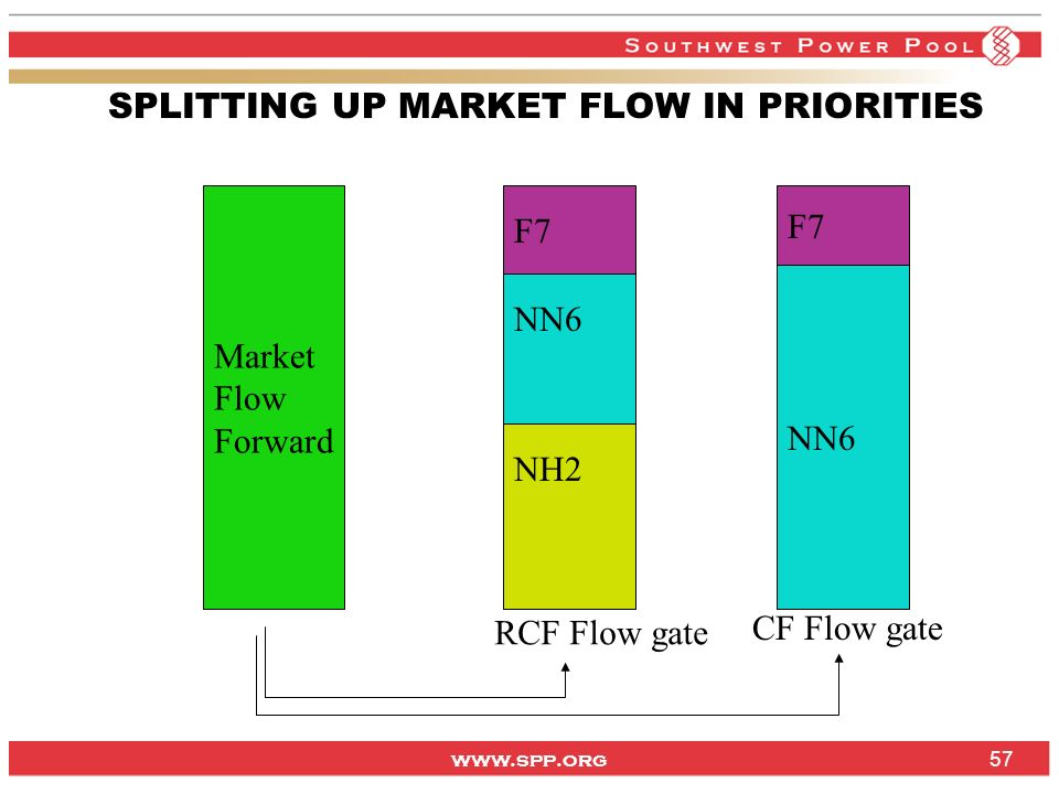SPLITTING UP MARKET FLOW IN PRIORITIES