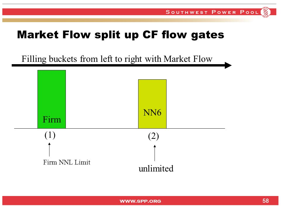 Market Flow split up CF flow gates
