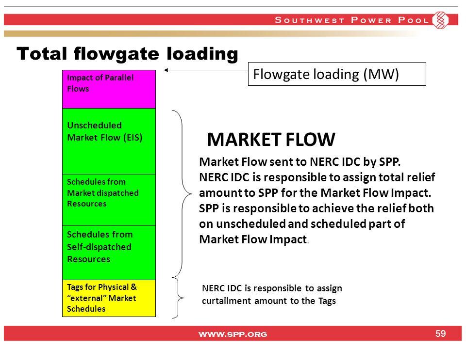 MARKET FLOW Total flowgate loading Flowgate loading (MW)