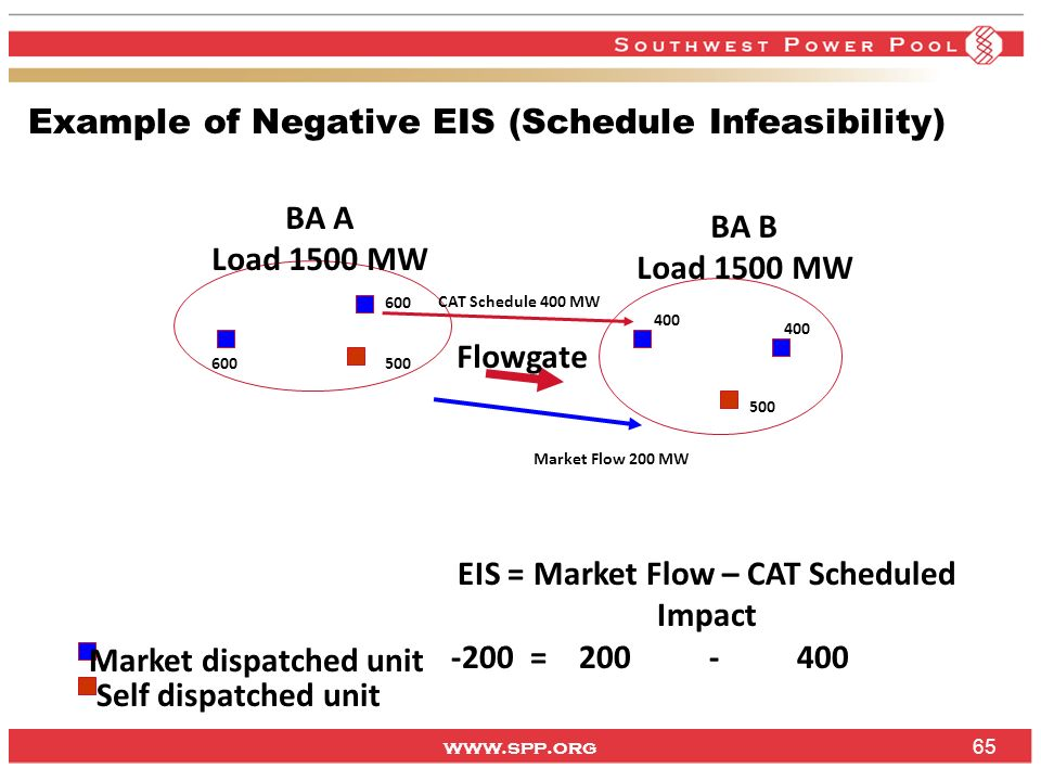 Example of Negative EIS (Schedule Infeasibility)