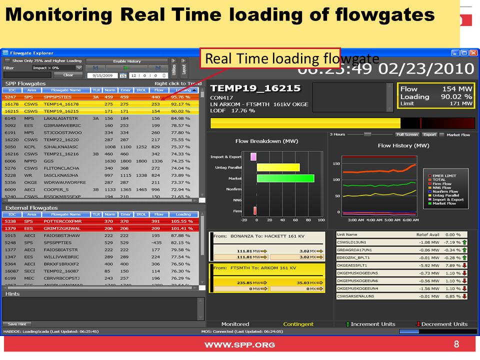 Monitoring Real Time loading of flowgates