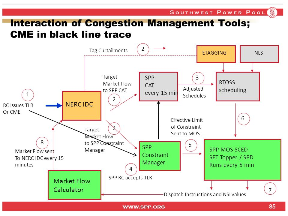 Interaction of Congestion Management Tools; CME in black line trace