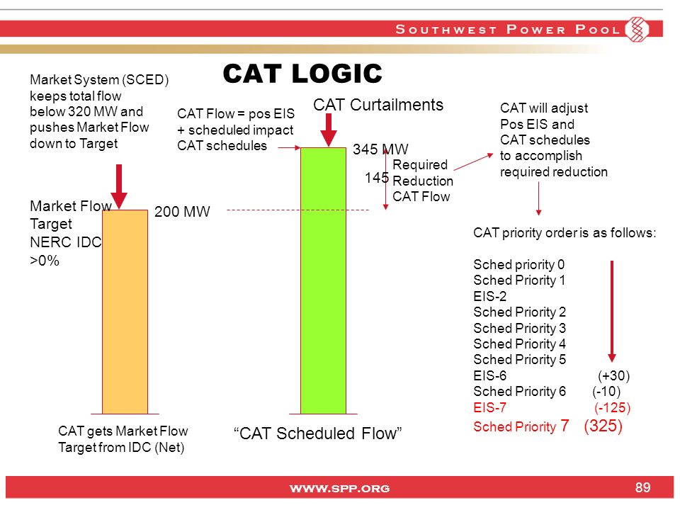 CAT LOGIC CAT Curtailments CAT Scheduled Flow 345 MW 145 Market Flow
