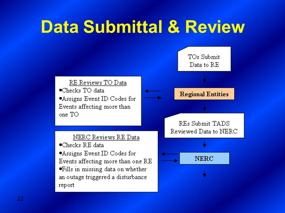 Data Submittal & Review