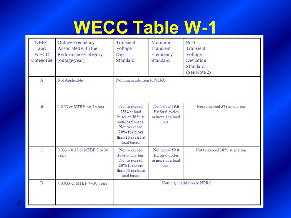 WECC Table W-1