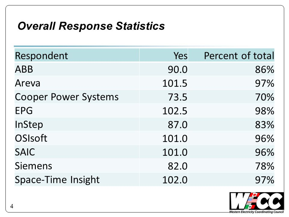 Overall Response Statistics