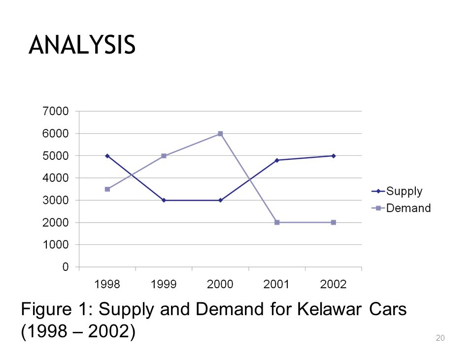 automobile demand and supply analysis in Through the statistical analysis, the report depicts the global automotive exhaust gas recirculation system market including capacity, production, production value, cost/profit, supply/demand and import/export.