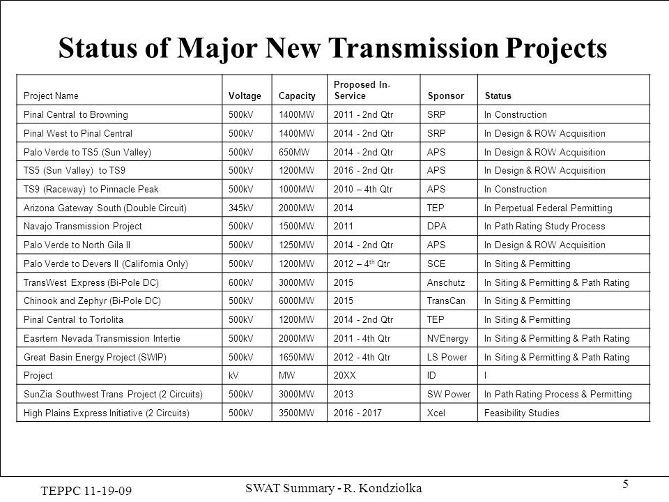 Status of Major New Transmission Projects