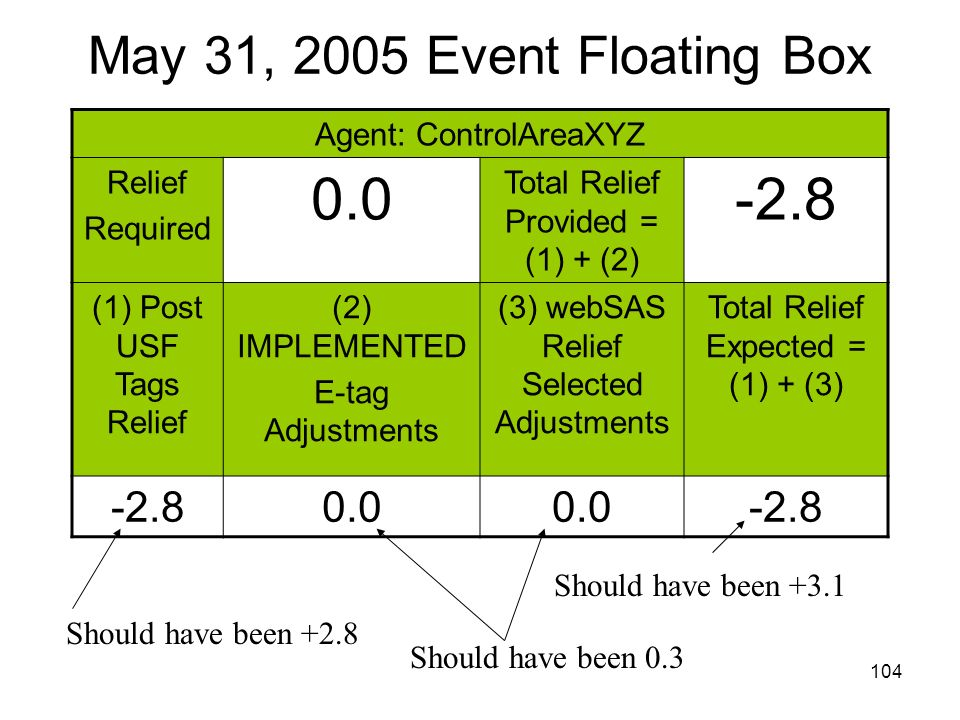 0.0 -2.8 May 31, 2005 Event Floating Box Agent: ControlAreaXYZ Relief