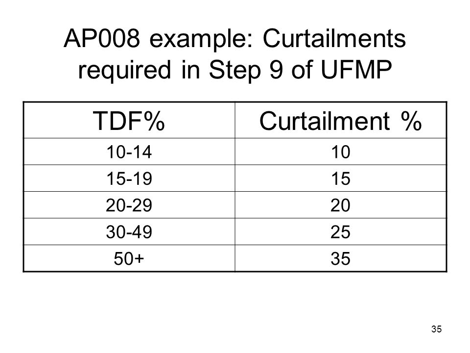 AP008 example: Curtailments required in Step 9 of UFMP