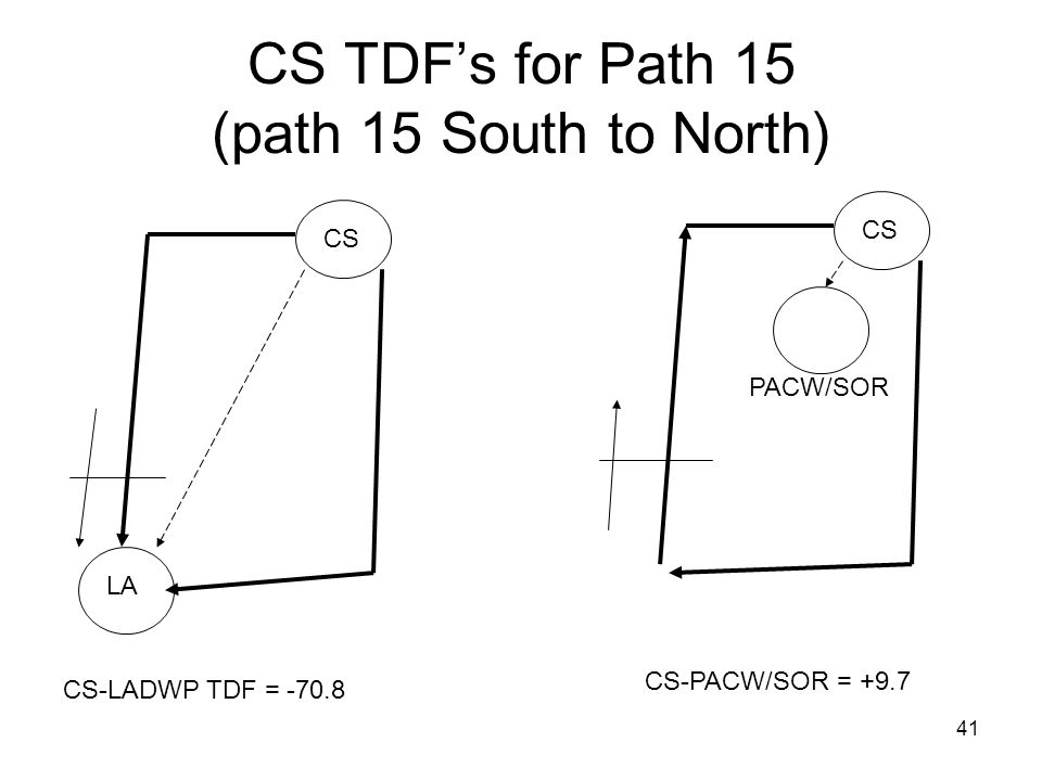 CS TDF's for Path 15 (path 15 South to North)
