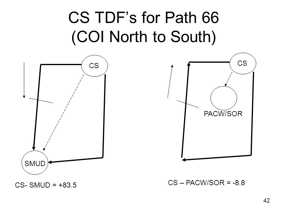 CS TDF's for Path 66 (COI North to South)