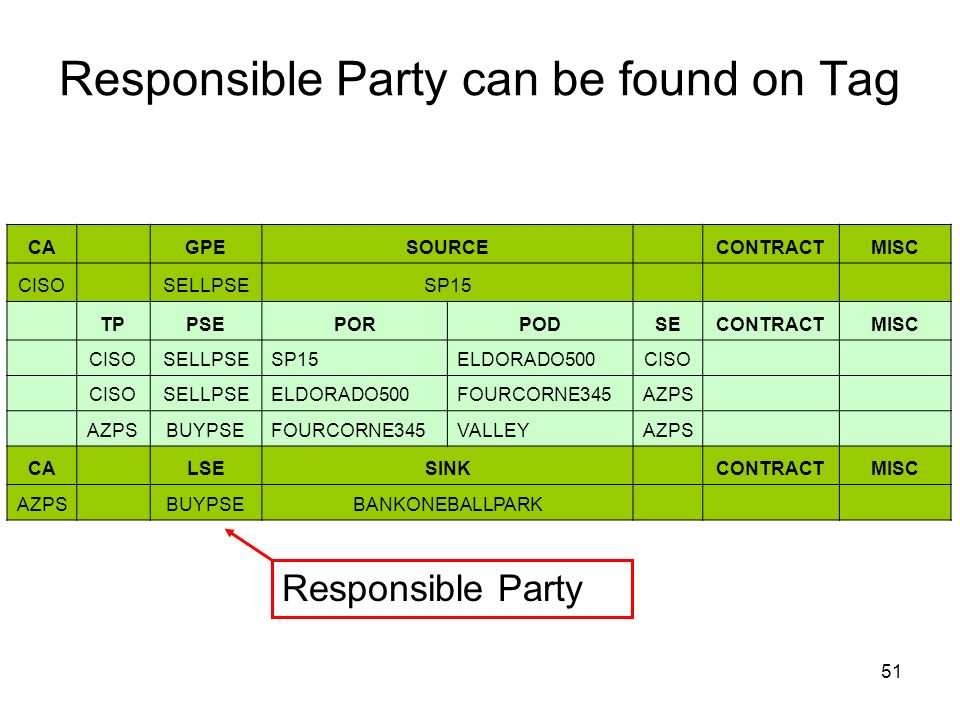 Responsible Party can be found on Tag