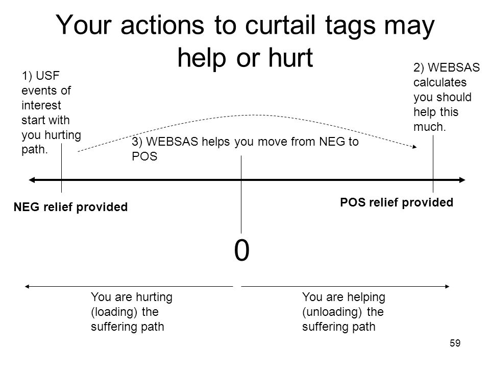 Your actions to curtail tags may help or hurt