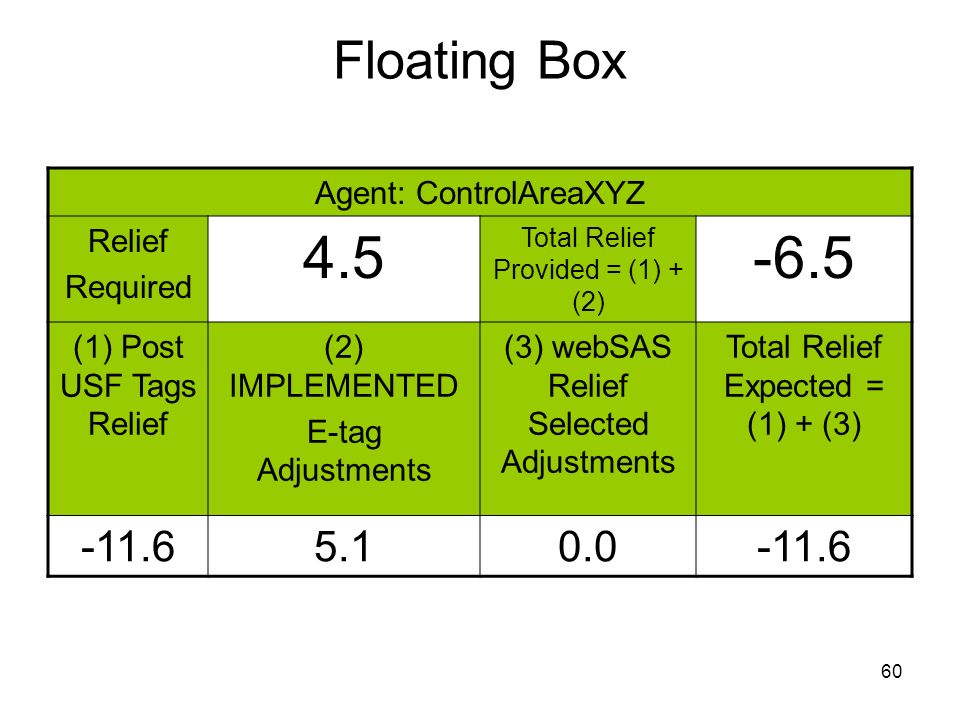 4.5 -6.5 Floating Box -11.6 5.1 0.0 Agent: ControlAreaXYZ Relief