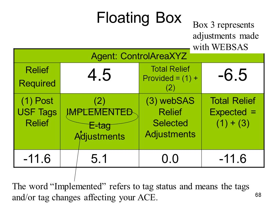 Floating Box Box 3 represents adjustments made with WEBSAS. Agent: ControlAreaXYZ. Relief. Required.