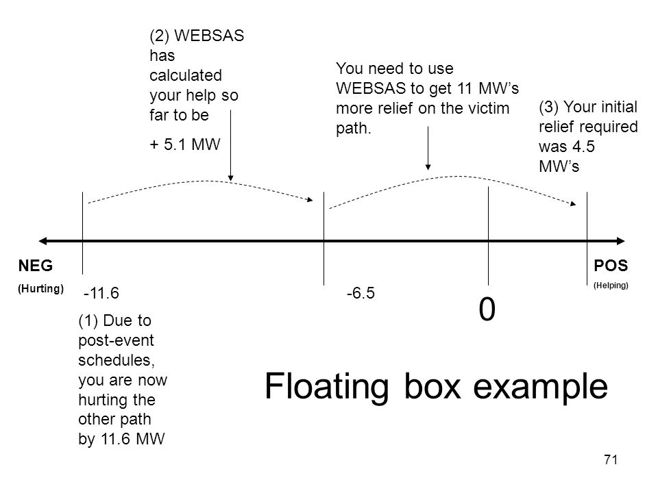 Floating box example (2) WEBSAS has calculated your help so far to be