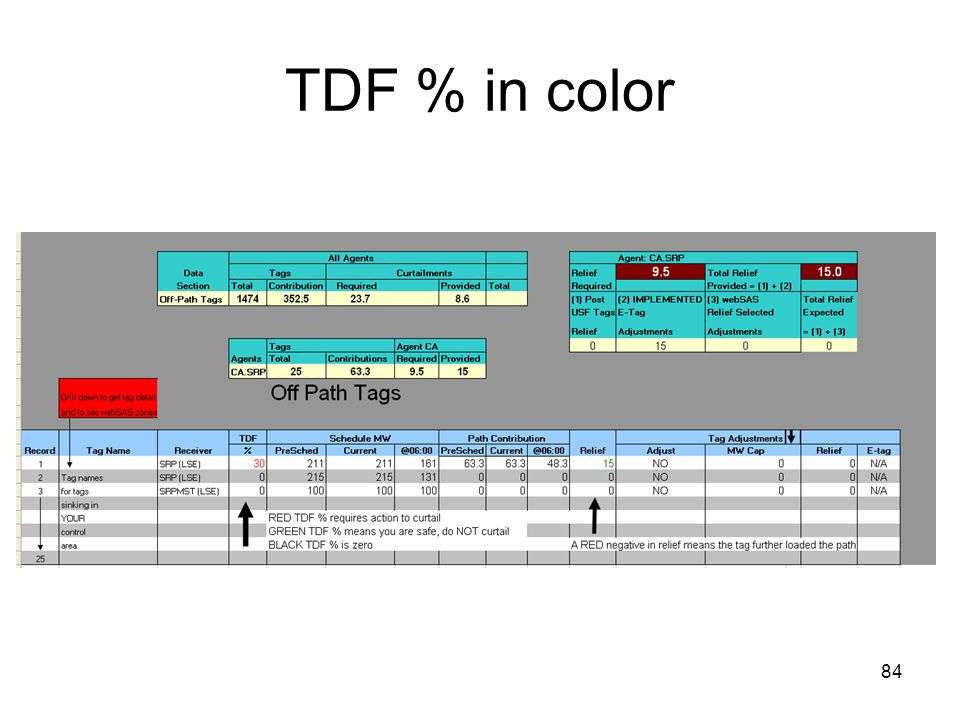 TDF % in color