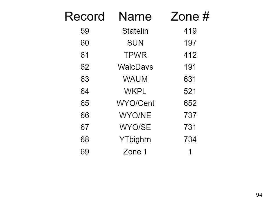 Record Name Zone # 59 Statelin SUN TPWR WalcDavs