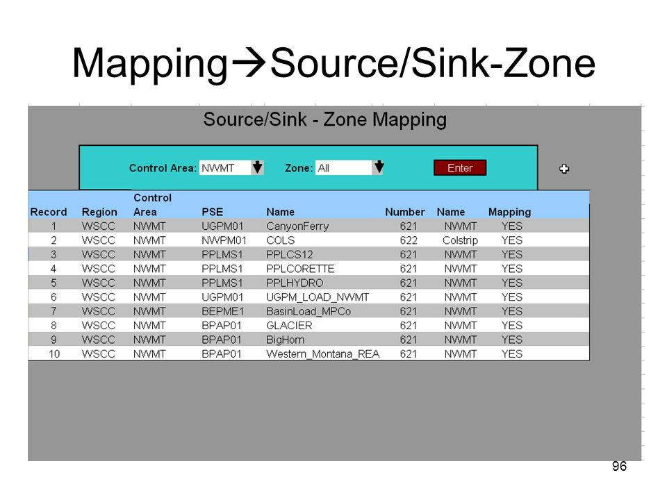 MappingSource/Sink-Zone