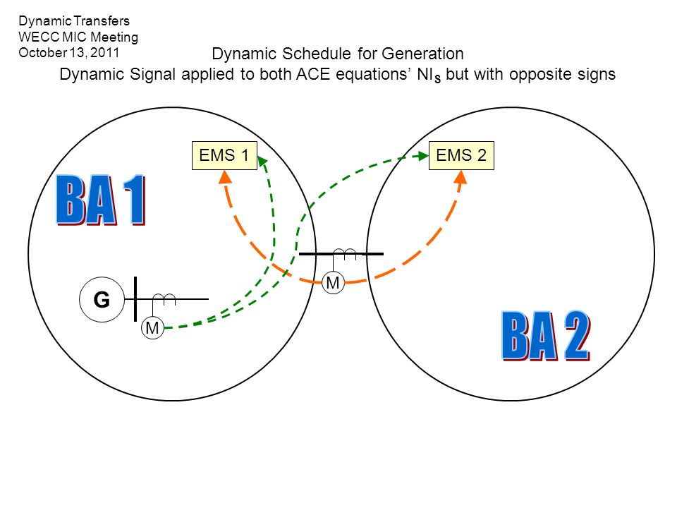 Dynamic Schedule for Generation