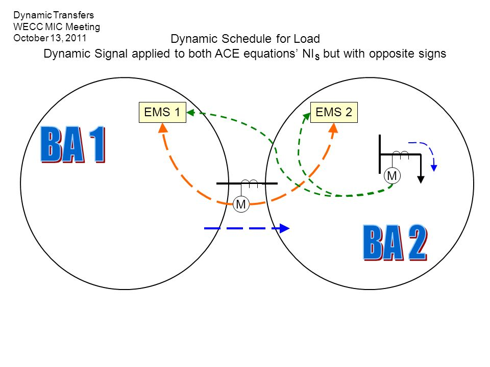 Dynamic Schedule for Load