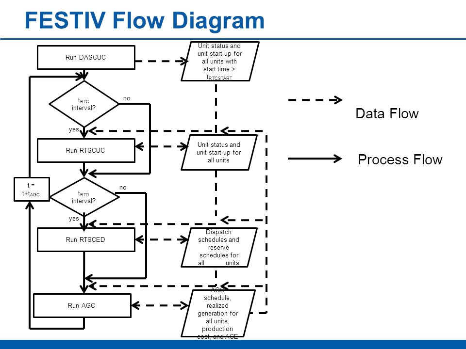 FESTIV Flow Diagram Data Flow Process Flow