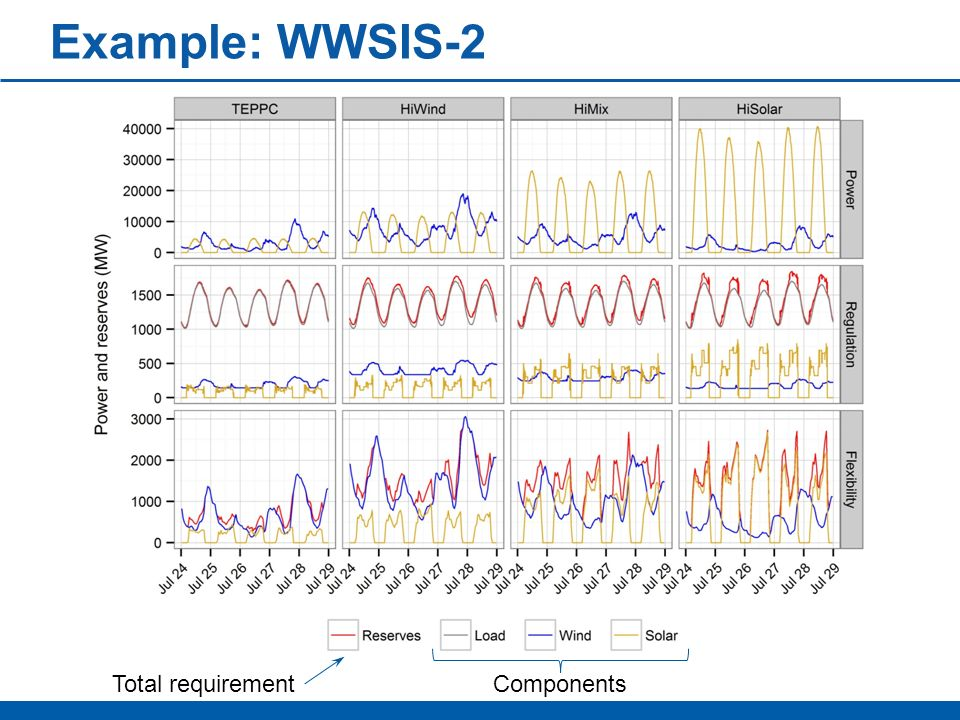 Example: WWSIS-2 Total requirement Components