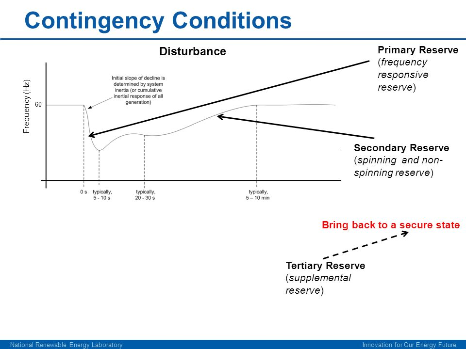 Contingency Conditions