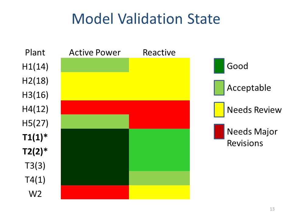 Model Validation State