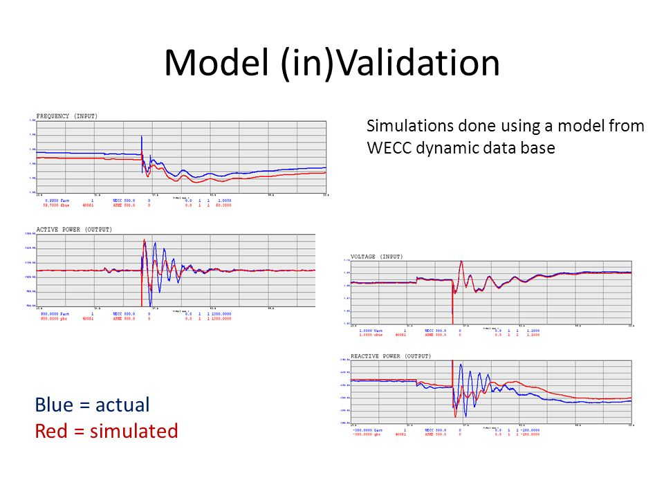 Model (in)Validation Blue = actual Red = simulated