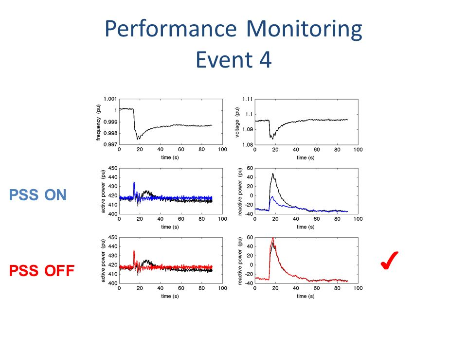Performance Monitoring Event 4