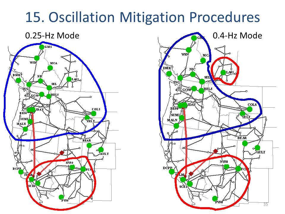 15. Oscillation Mitigation Procedures