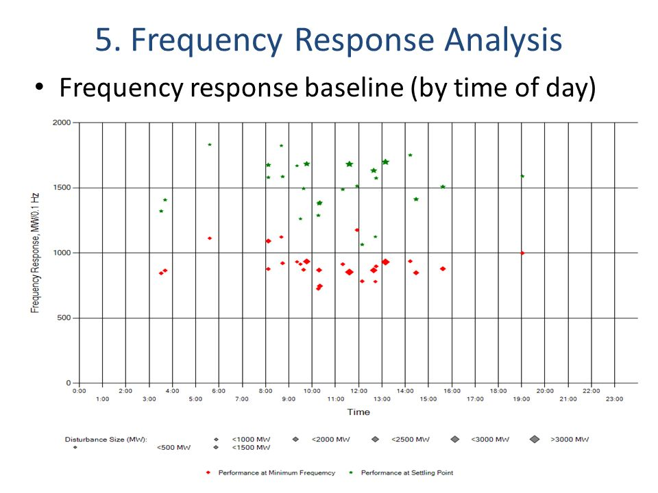 5. Frequency Response Analysis
