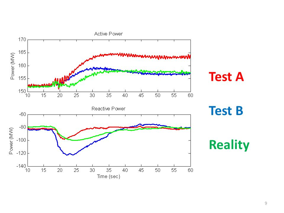 Test A Test B Reality