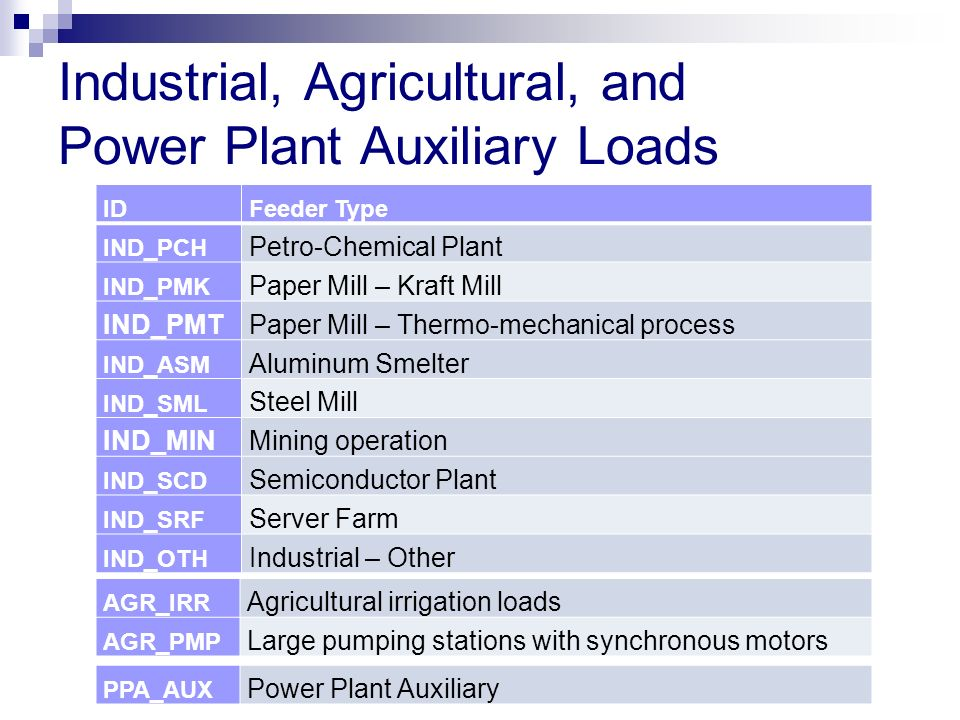 Industrial, Agricultural, and Power Plant Auxiliary Loads