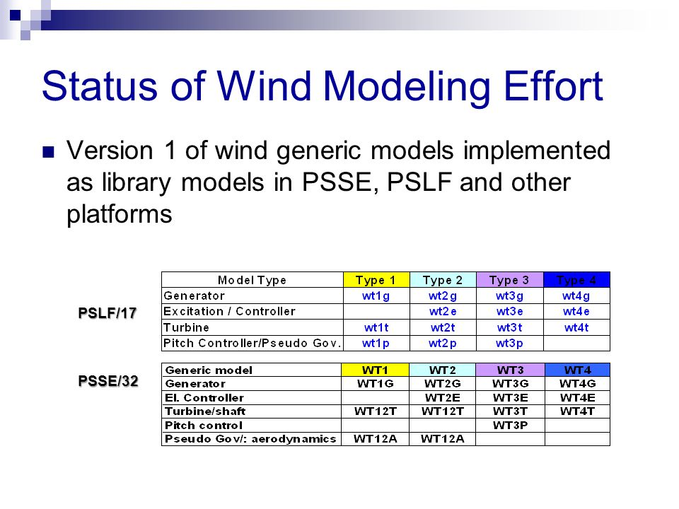 Status of Wind Modeling Effort