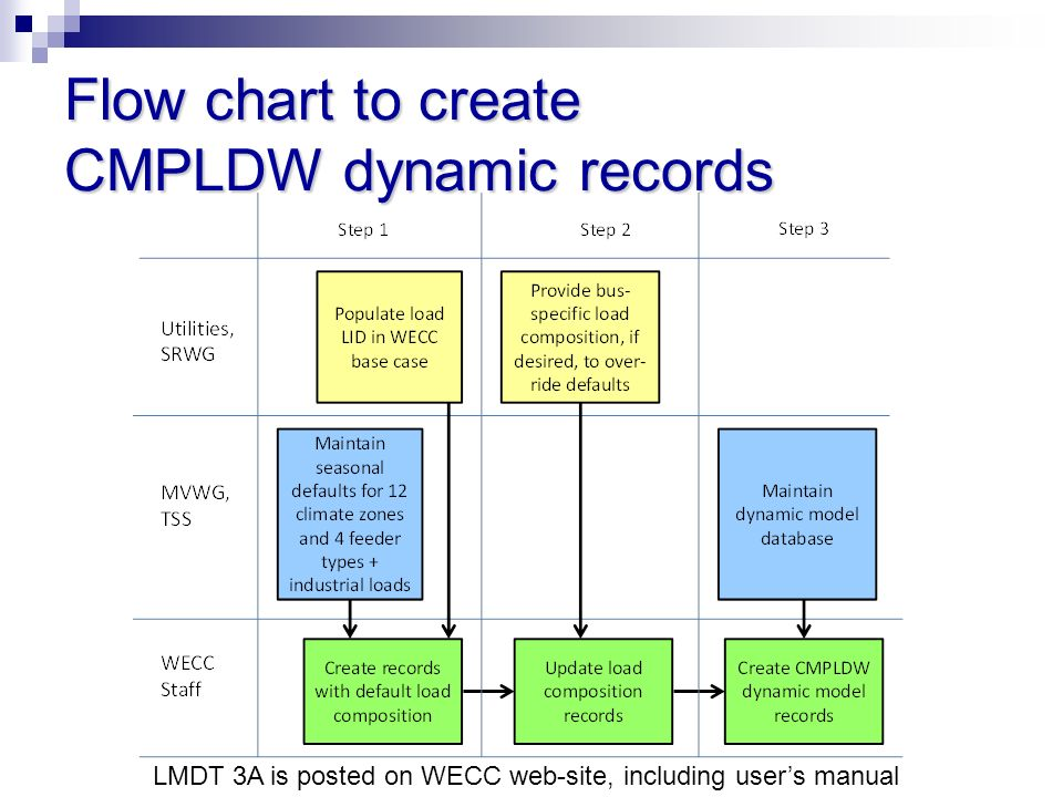 Flow chart to create CMPLDW dynamic records