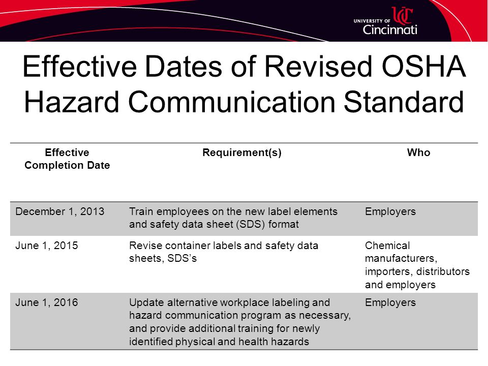 2015 Hazcom Orientation Osha Hazard Communication 29 Cfr