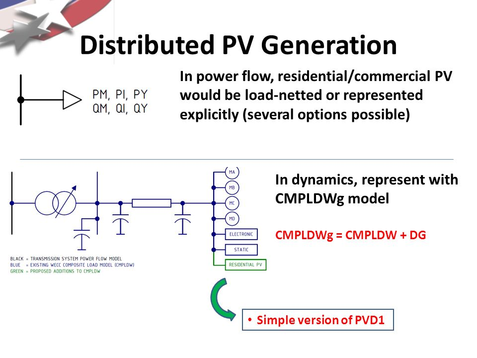 Distributed PV Generation