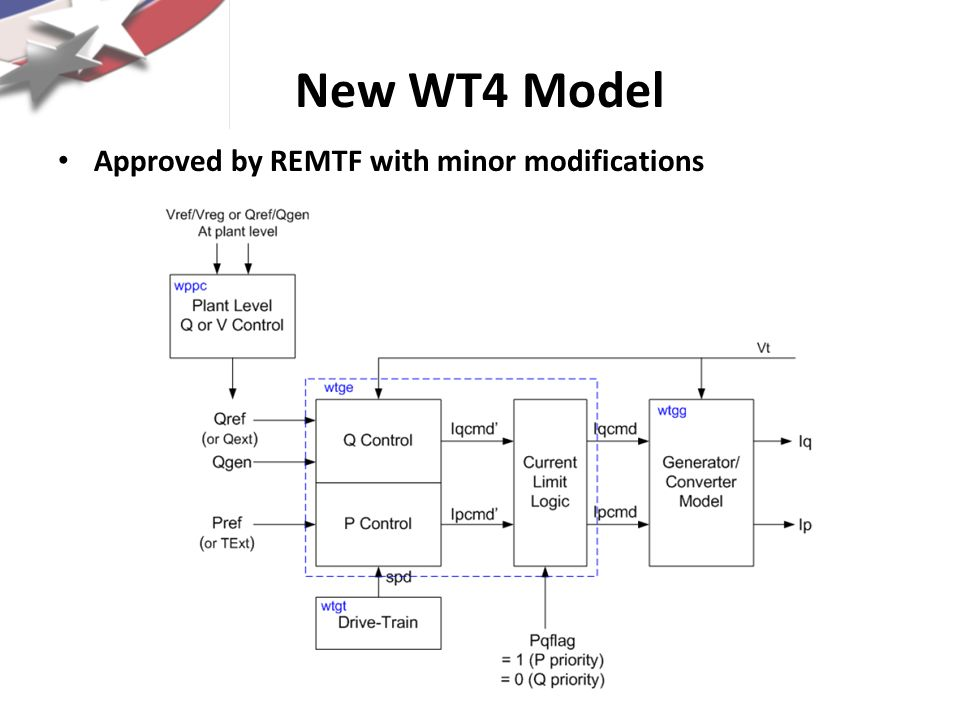 New WT4 Model Approved by REMTF with minor modifications