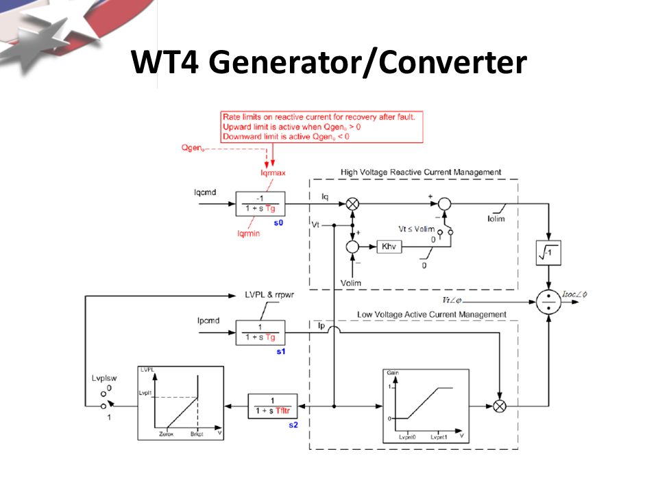 WT4 Generator/Converter