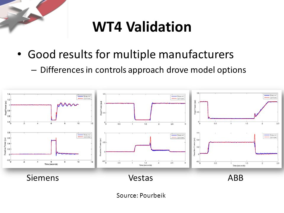 WT4 Validation Good results for multiple manufacturers